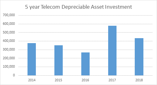 FY18 5 year telecommunication depreciation asset investment chart