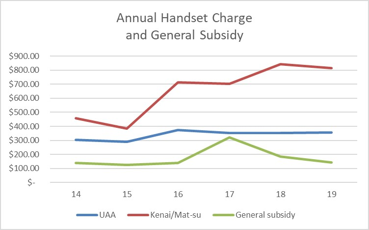 FY18 Annual Handset Charge and General Subsidy