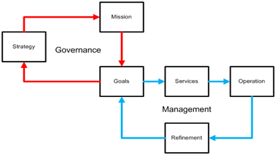IT Governance Flow