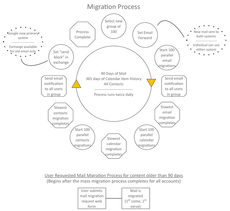 Google Migration Process diagram