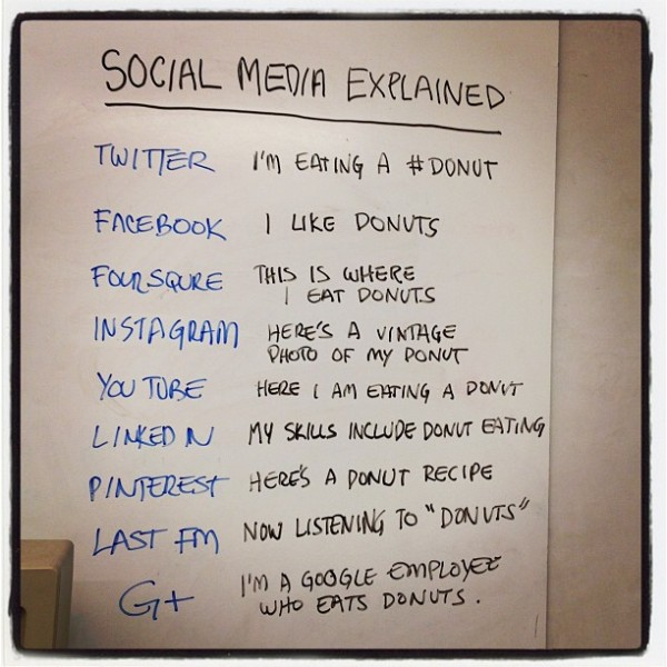 social media platforms explained on a whiteboard