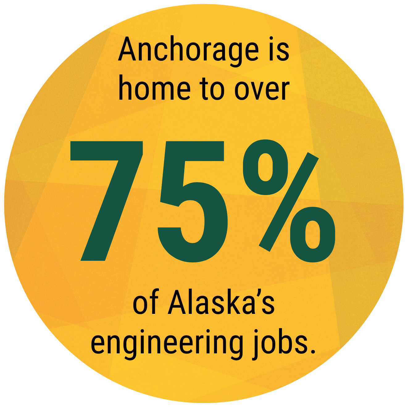 "Data Bubble, ""Anchorage is home to over 75% of Alaska's engineering jobs."""