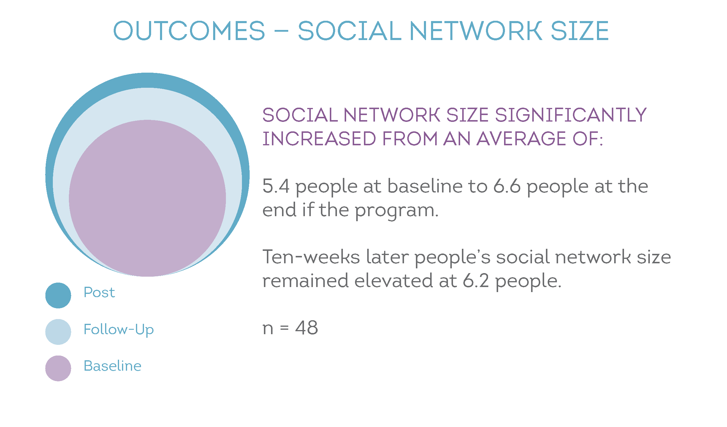 FDP participant outcomes on social network size. Participants' social network size significantly increased from an average of: 5.4 people at baseline, 7.0 people at the end if the program, and ten weeks later, social network size remained elevated at 6.7 people.