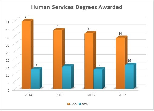 Human Services Degrees Awarded