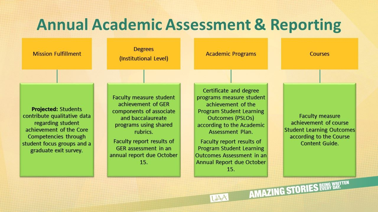 Annual Academic Assessment and Reporting Graphic Mission Fulfillment: UAA measures Core Themes according to institutional assessment plan. Faculty complete the Annual Academic Assessment Survey. Results are reported in the annual UAA Performance Report. Degrees (Institutional Level): Faculty measure student achievement of GER components of associate and baccalaureate programs using shared rubrics. Faculty report results of GER assessment in an annual report due October 15. Academic Programs: Certificate and degree programs measure student achievement of the Program Student Learning Outcomes (PSLOs) according to the Academic Assessment Plan. Faculty report results of Program Student Learning Outcomes Assessment in an Annual Report due October 15. Courses: Faculty measure achievement of course Student Learning Outcomes according to the Course Content Guide.