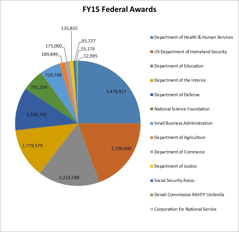 FY15 Federal Awards Chart