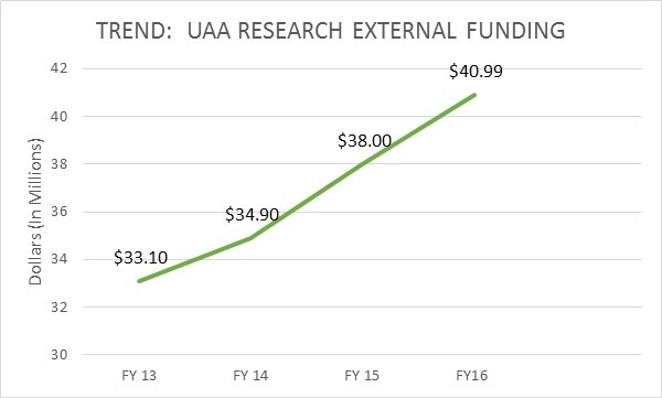 Trend: UAA Research External Funding